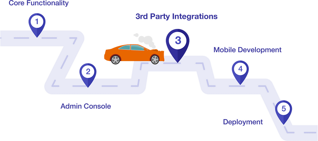 integration road block